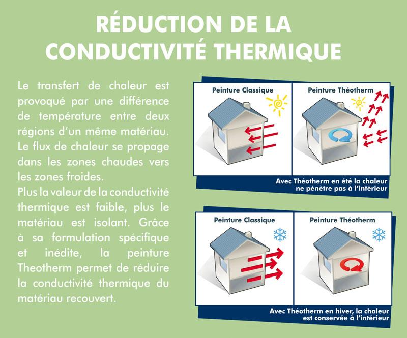 Peinture isolante thermique de ravalement fa ades d3 i1 theotherm ext rieur - Conductivite thermique ouate de cellulose ...